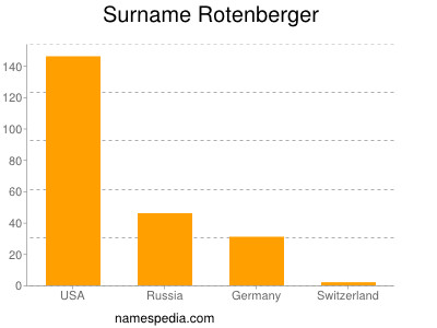 Surname Rotenberger