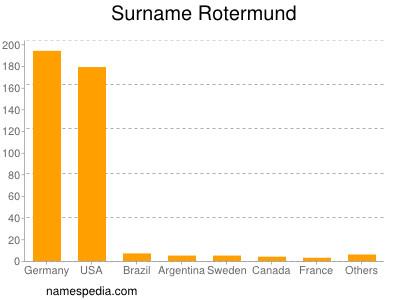 Surname Rotermund