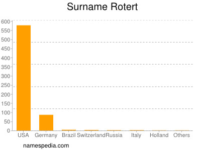Surname Rotert