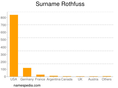 Surname Rothfuss