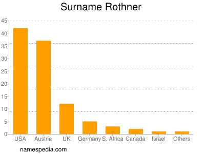 Surname Rothner