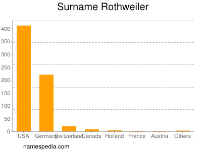 Surname Rothweiler