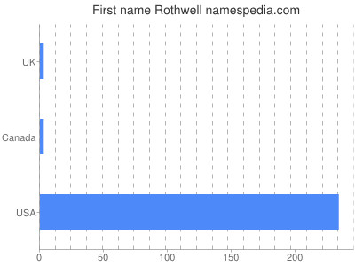 Given name Rothwell