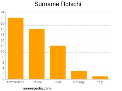 Surname Rotschi
