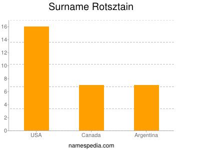 Surname Rotsztain