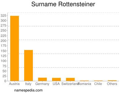 Surname Rottensteiner