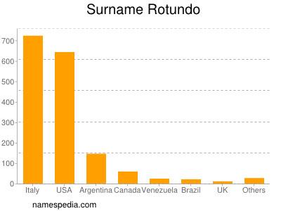 Surname Rotundo