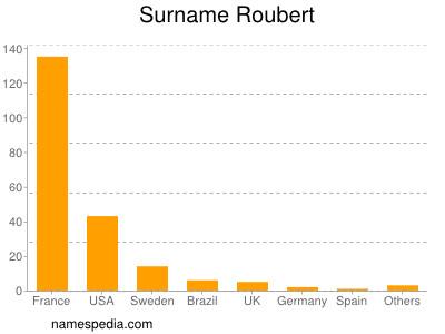 Familiennamen Roubert