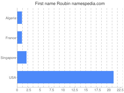 Given name Roubin