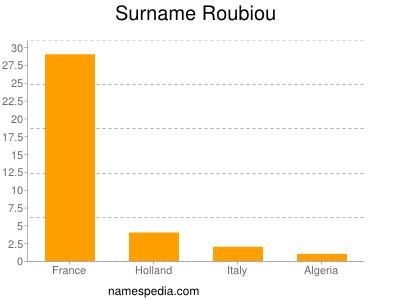 Familiennamen Roubiou