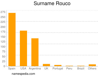 Surname Rouco