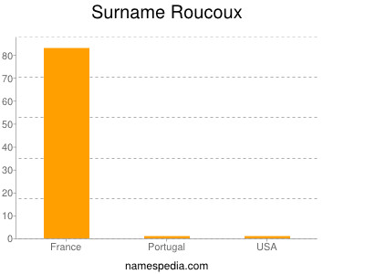Surname Roucoux