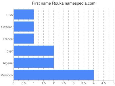 Given name Rouka