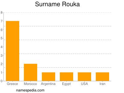 Surname Rouka