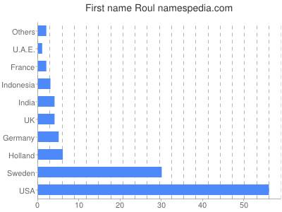prenom Roul