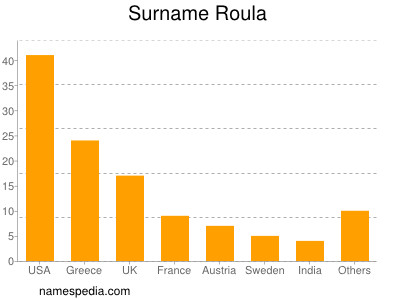 Surname Roula