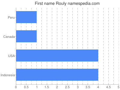 Given name Rouly