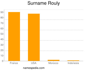 Surname Rouly