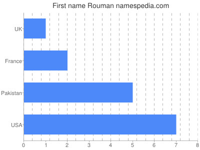 Given name Rouman