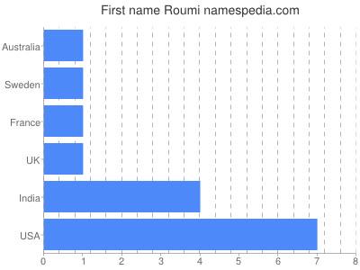 Vornamen Roumi