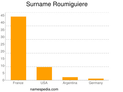 Surname Roumiguiere