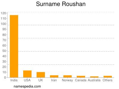 Surname Roushan