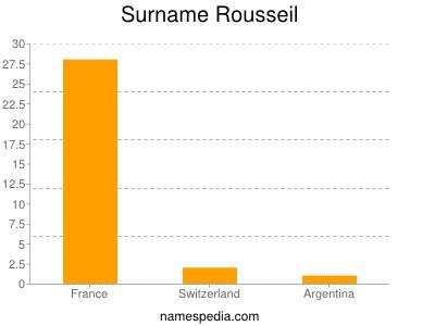 Surname Rousseil