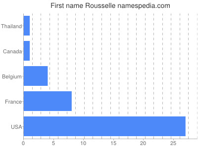 Given name Rousselle