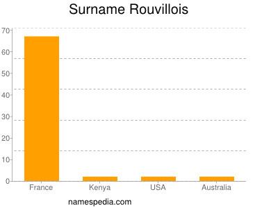 Surname Rouvillois
