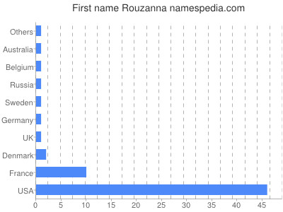 Given name Rouzanna