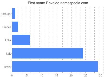 Given name Rovaldo