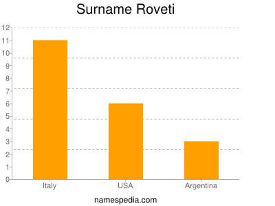 Surname Roveti