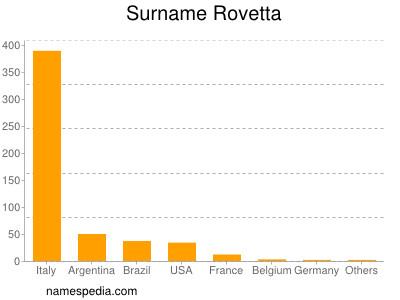 Surname Rovetta