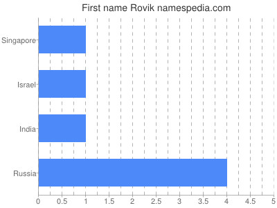Given name Rovik