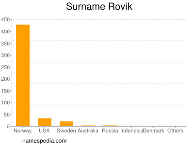 Surname Rovik