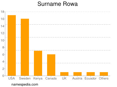 Surname Rowa