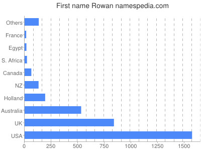 Given name Rowan
