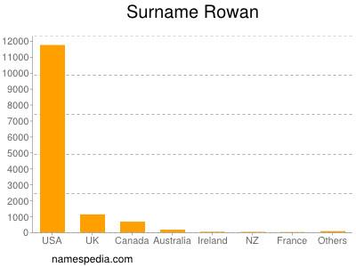 Surname Rowan