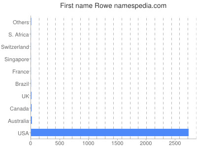 Given name Rowe