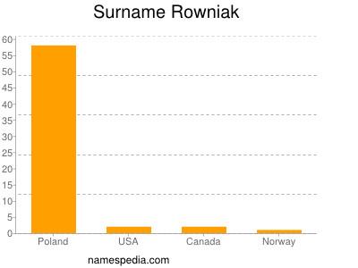 Surname Rowniak