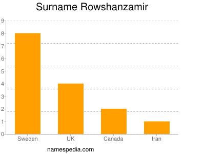 Surname Rowshanzamir