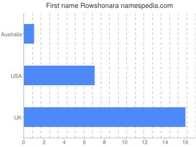 Given name Rowshonara