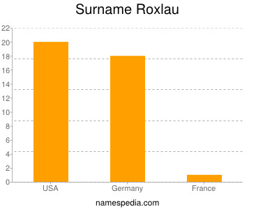 Surname Roxlau