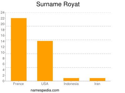 Surname Royat