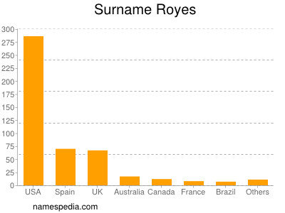 Surname Royes