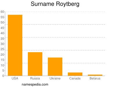 Surname Roytberg