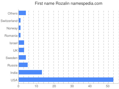 Given name Rozalin