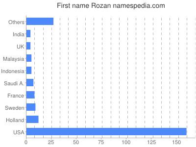 Given name Rozan