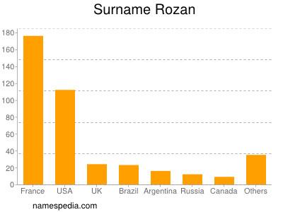 Surname Rozan