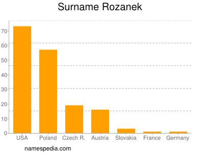 Surname Rozanek